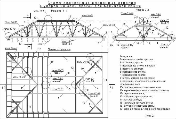 Схема системы стропил