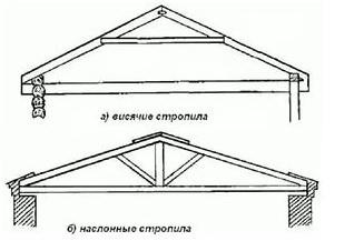 Двухскатная крыша своими руками — пошаговая иснтрукция