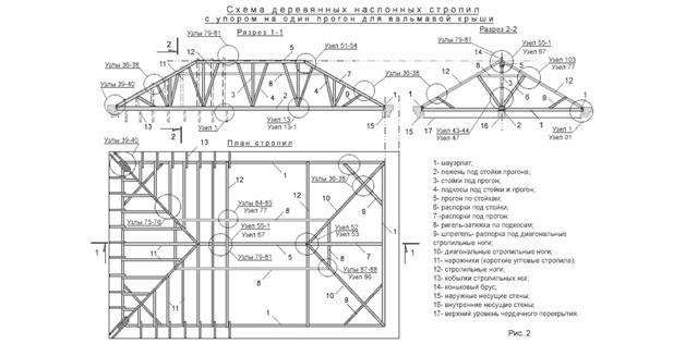 Стропильная система четырехскатной крыши: пошаговая инструкция монтажа