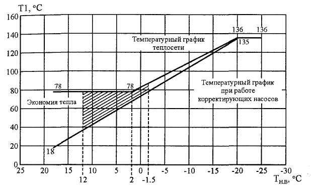 Температурный график тепловой сети